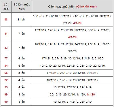 1.Bảng thống kê lô kép ngày 04/01/2020