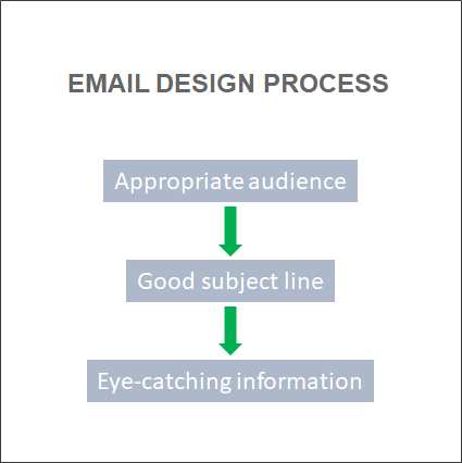 email-design-process