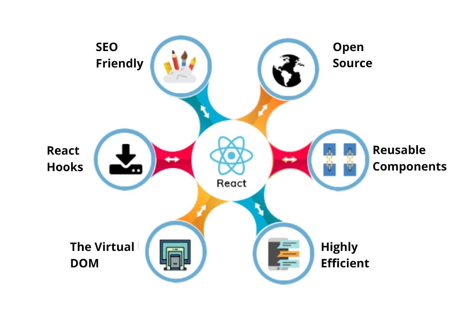 Pros of reactjs web development