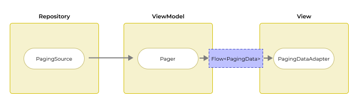 Architecture Repository ViewModel View