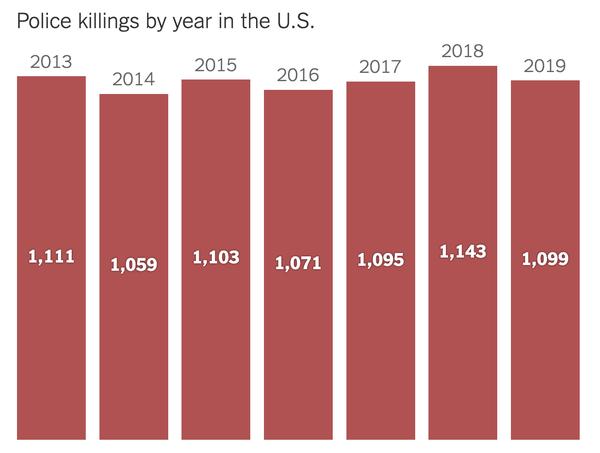 brutalidad policial en Estados Unidos
