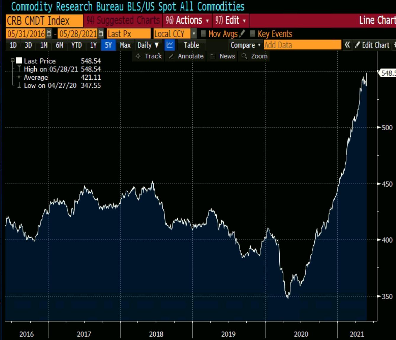 Índice CRB commodities em dólares (2016 a 2021).