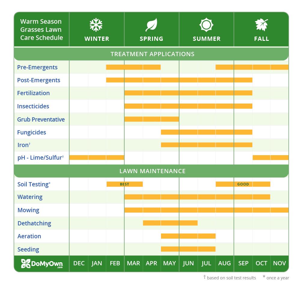 lawn care fertilizer table