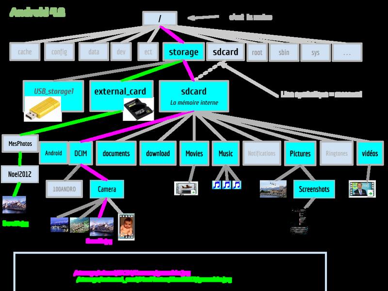 Arborescence simplifiée Android 4.2 (3).png