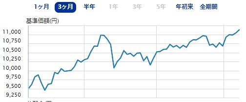 SBI-SBI・バンガード・S&P500インデックス・ファンド