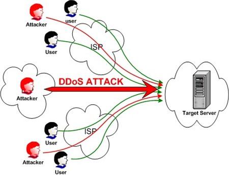 Thủ thuật chơi bẩn bằng DDos
