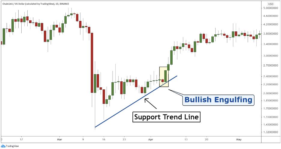 Bullish engulfing candlestick trend line crypto