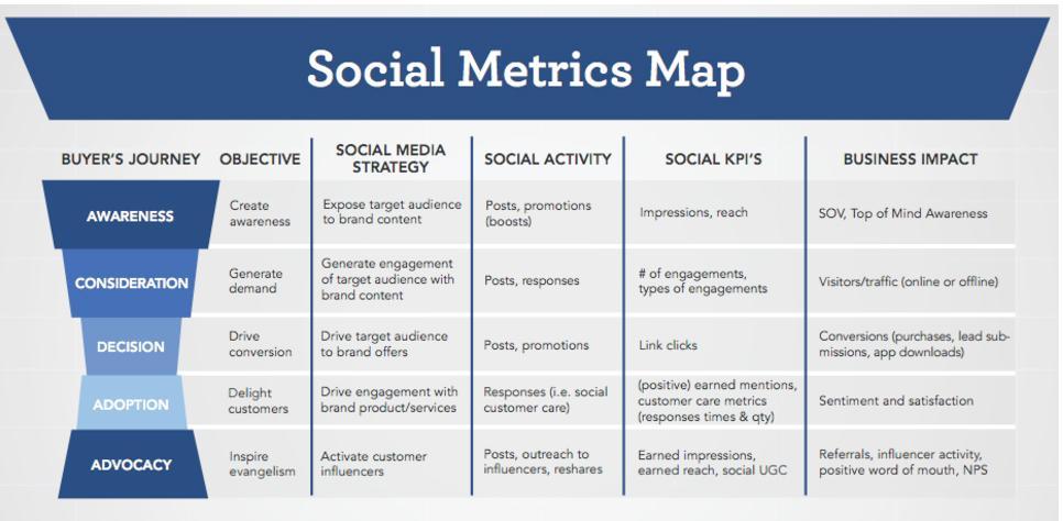 social metrics map
