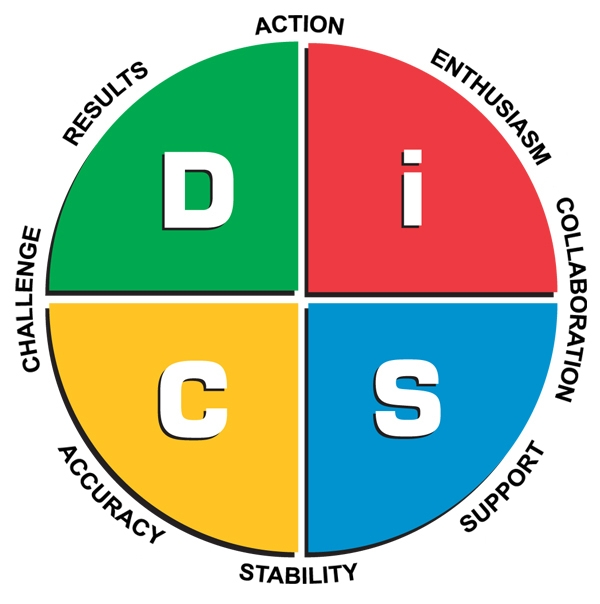 DiSC-Workplace-Map-LARGE.jpg
