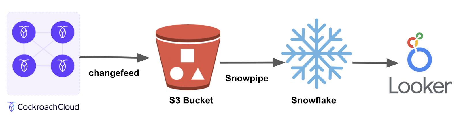 Architecture diagram: CockroachDB, S3, Snowflake, Looker
