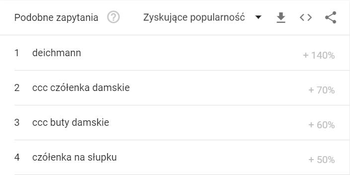 Propozycje słów kluczowych Google Trends