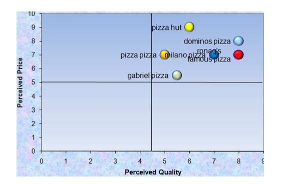 Perceptual map of Dominos Pizza