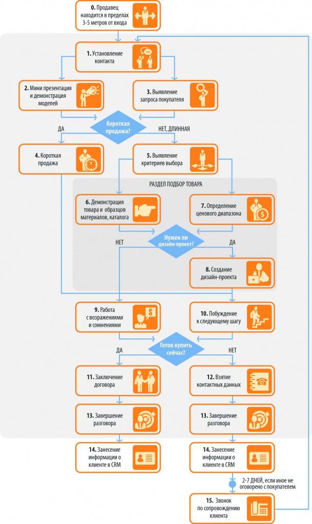 Алгоритм продажи корпусной мебели.jpg