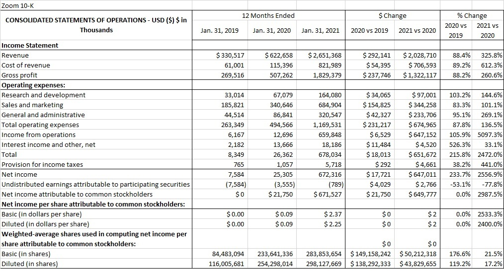 Zoom FY2020 10-K Income Statement