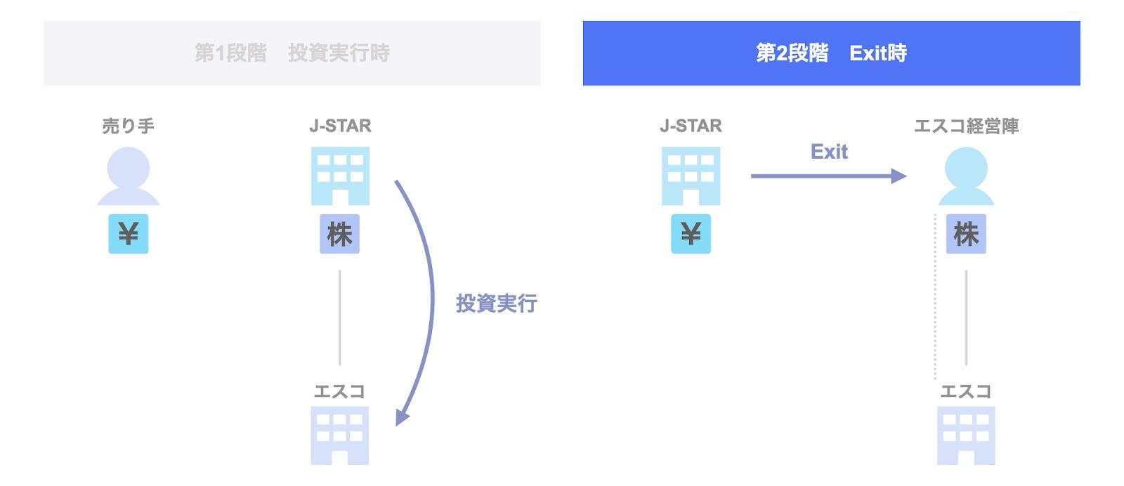 J-STARによるエスコのExit 第2段階:2021年のExit時