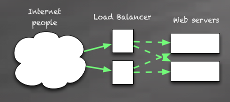 Dual load balancer for even more redundancy