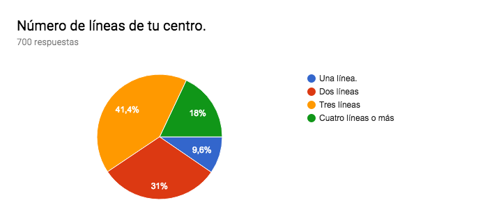 Gráfico de respuestas de formularios. Título de la pregunta:Número de líneas de tu centro.. Número de respuestas:700 respuestas.