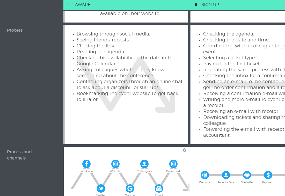 customer journey map stages