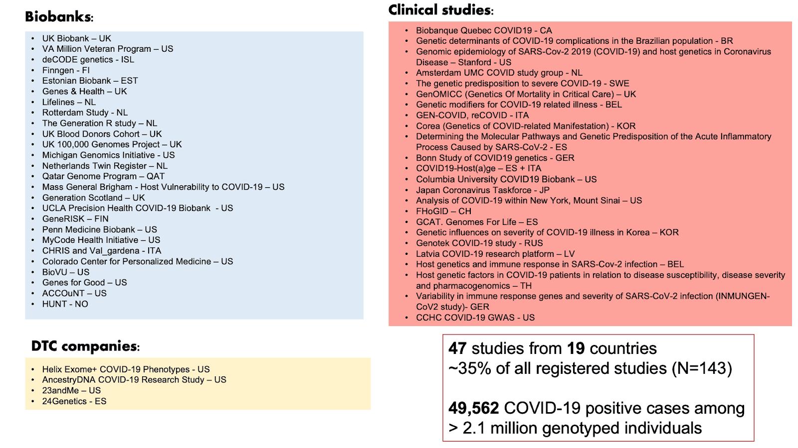 Figure 1: List of COVID-19 HGI contributors for data freeze release 5