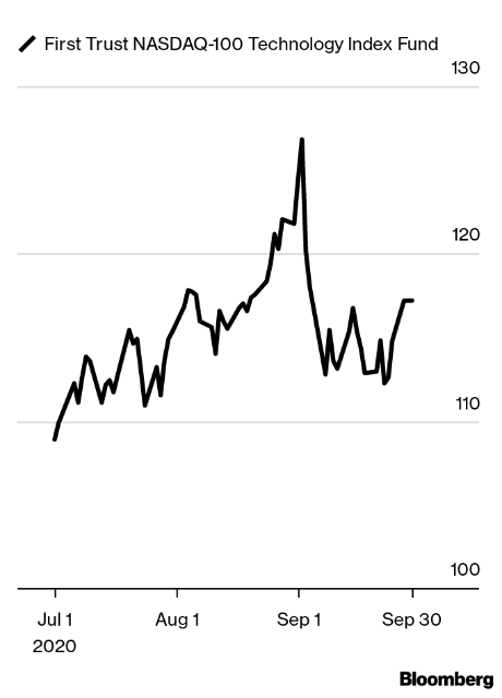 https://www.bloomberg.com/features/how-to-invest-10k/charts/2020Q4/QTEC.png