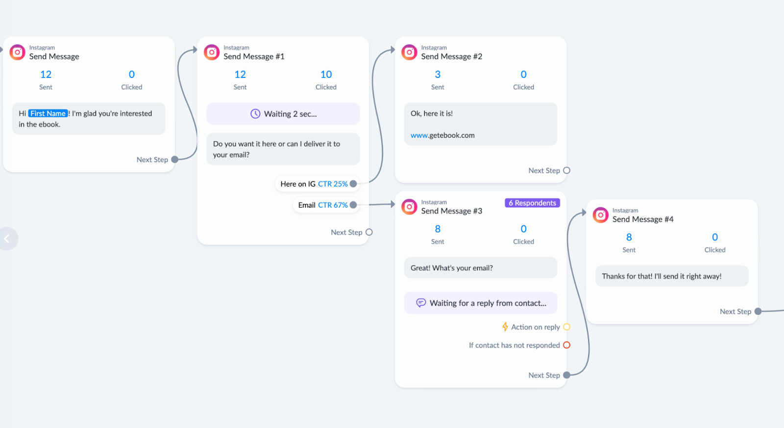 manychat social media automation