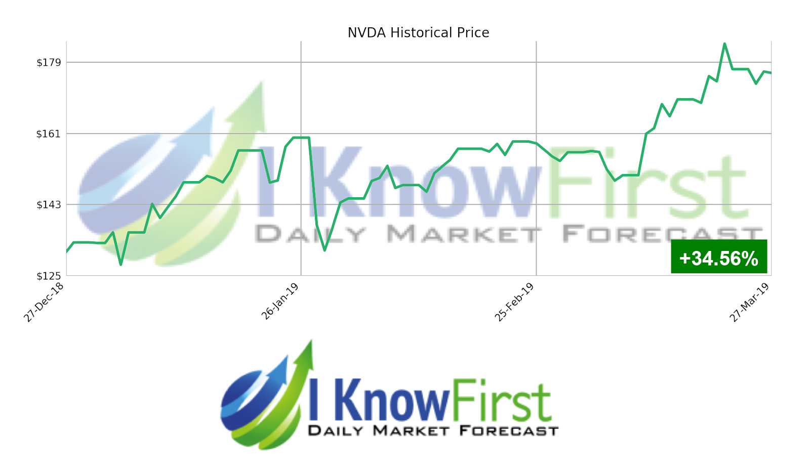 NVDA stock prediction