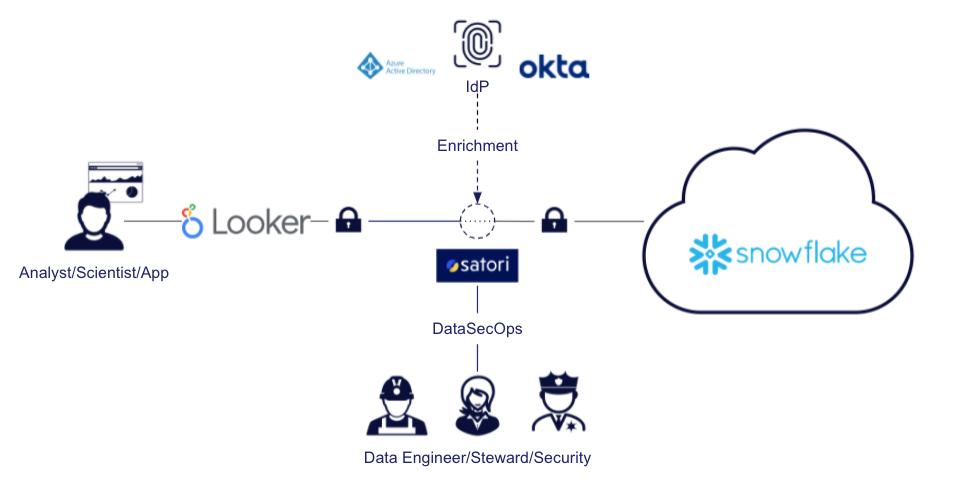 Snowflake & Looker DataSecOps with Satori