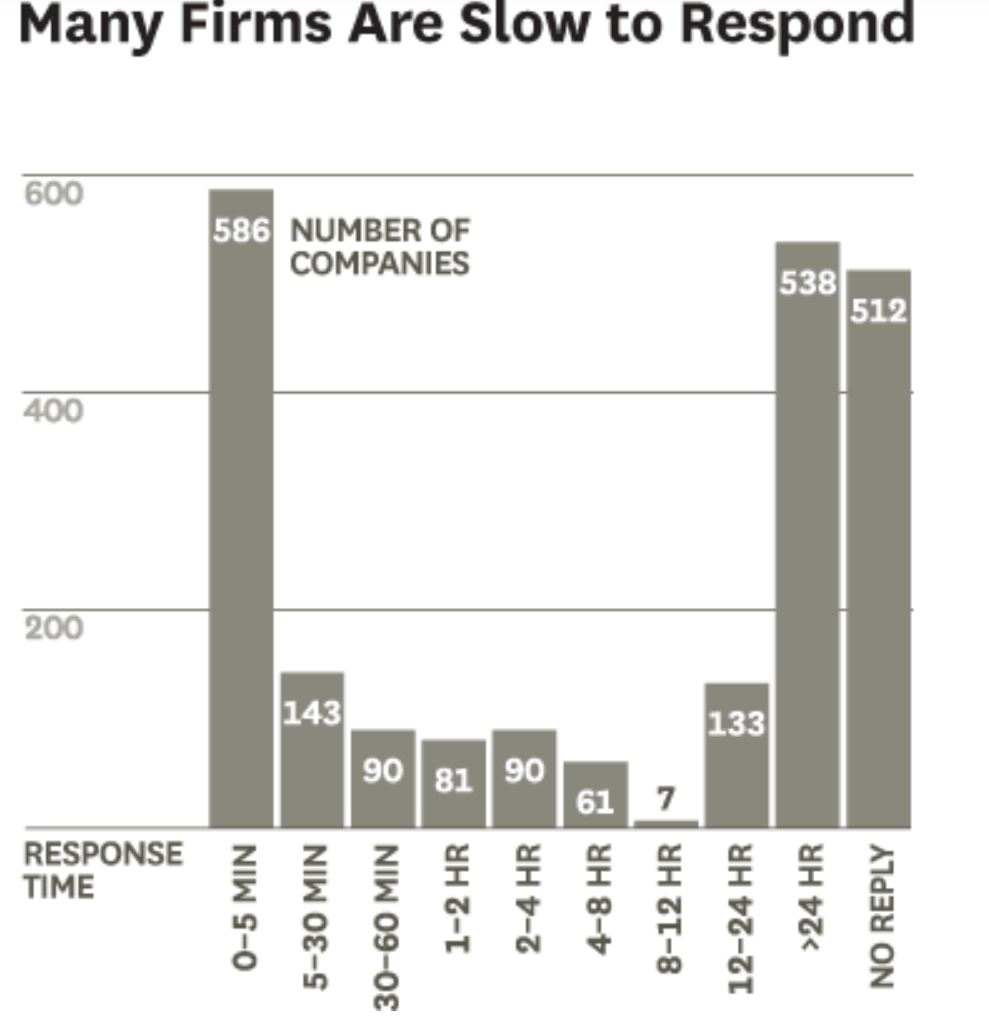 many companies are slow to respond to customer complaints