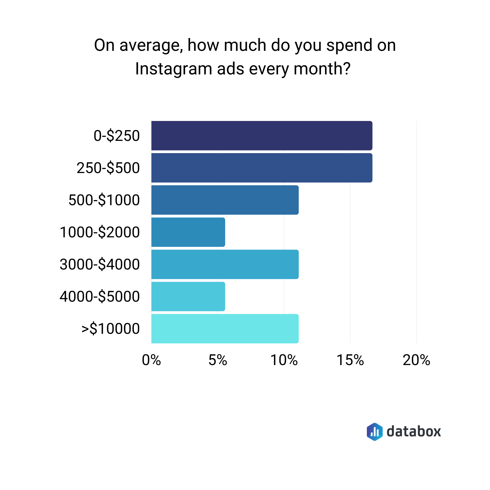 average monthly spend on Instagram ads data