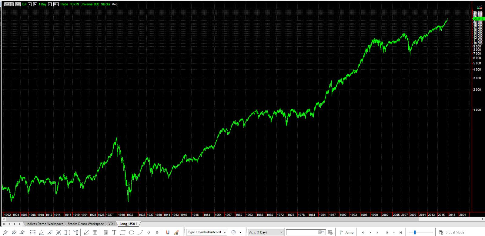 """Модель """"вечного"""" роста фондового рынка USA"""