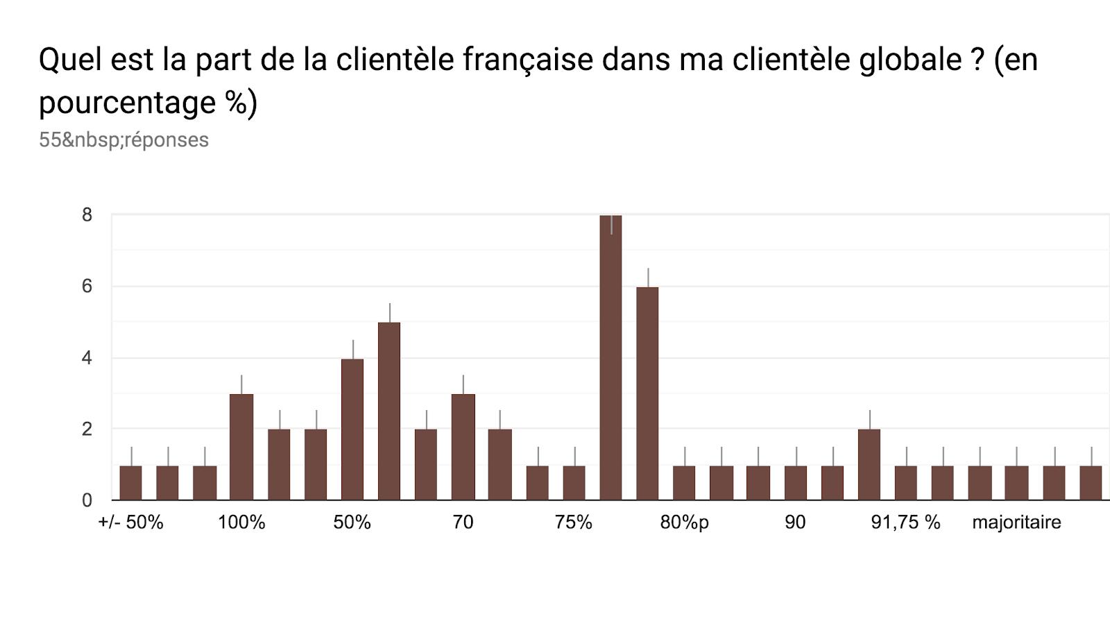 Tableau des réponses au formulaire Forms. Titre de la question: Quel est la part de la clientèle française dans ma clientèle globale ? (en pourcentage %). Nombre de réponses: 55réponses.