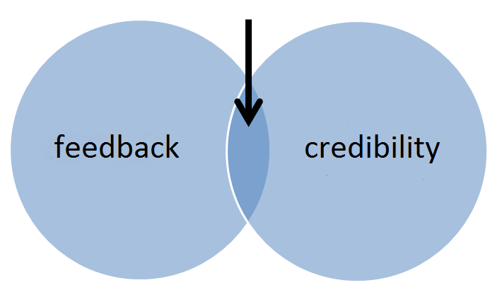 Two overlapping circles with feedback on one and credibility on the other. An arrow points to just the overlapping area.