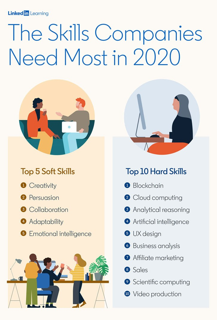 List of the top five soft skills and top 10 hard skills most companies need in 2020