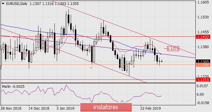 InstaForex Analytics: Previsão para o  EUR/USD em 7 de março de 2019