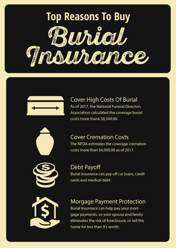 The top reasons why people buy burial insurance