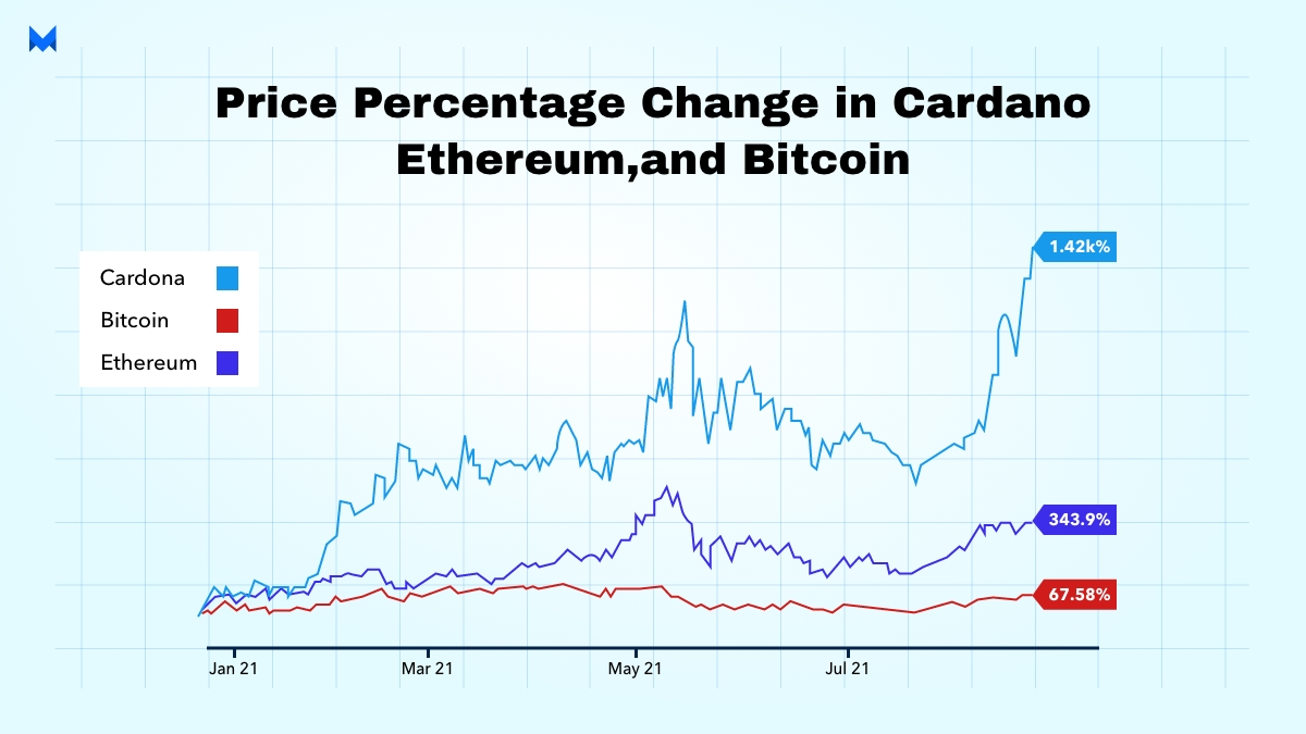 price percentage change in cardano ethereum and bitcoin