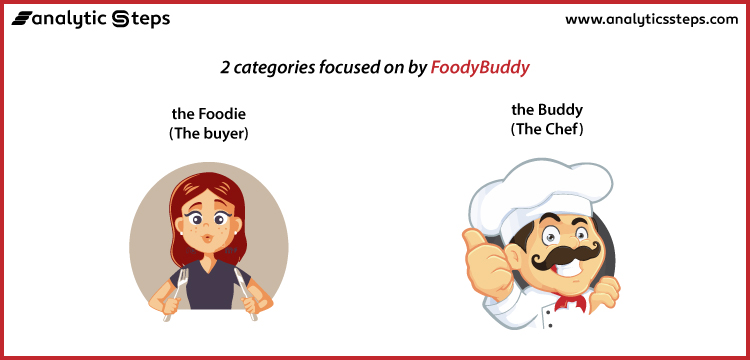 FoodyBuddy primarily focuses on 2 categories namely the Foodie (the buyer) and the Buddy (the chef)