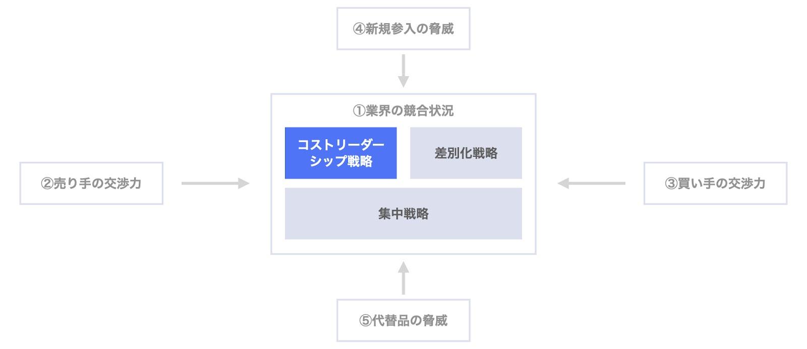 ポーターの3つの基本戦略:コストリーダーシップ戦略とファイブフォース分析の関係