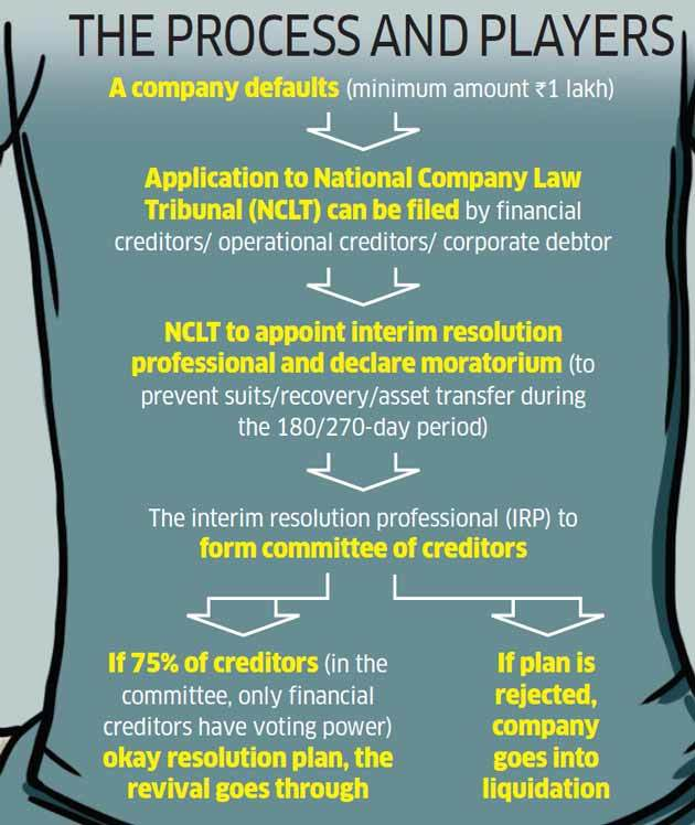 Image result for How insolvency and bankruptcy code works
