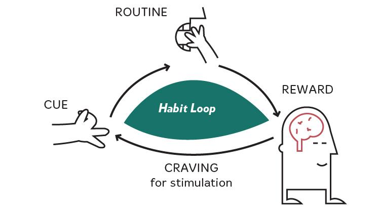 habit loop sugar routine cue, reward, craving