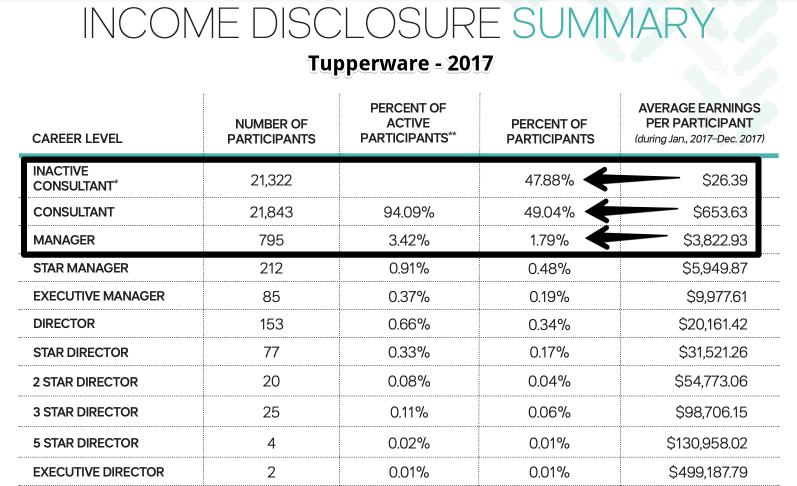 Tupperware 2017 Income Disclosure Summary