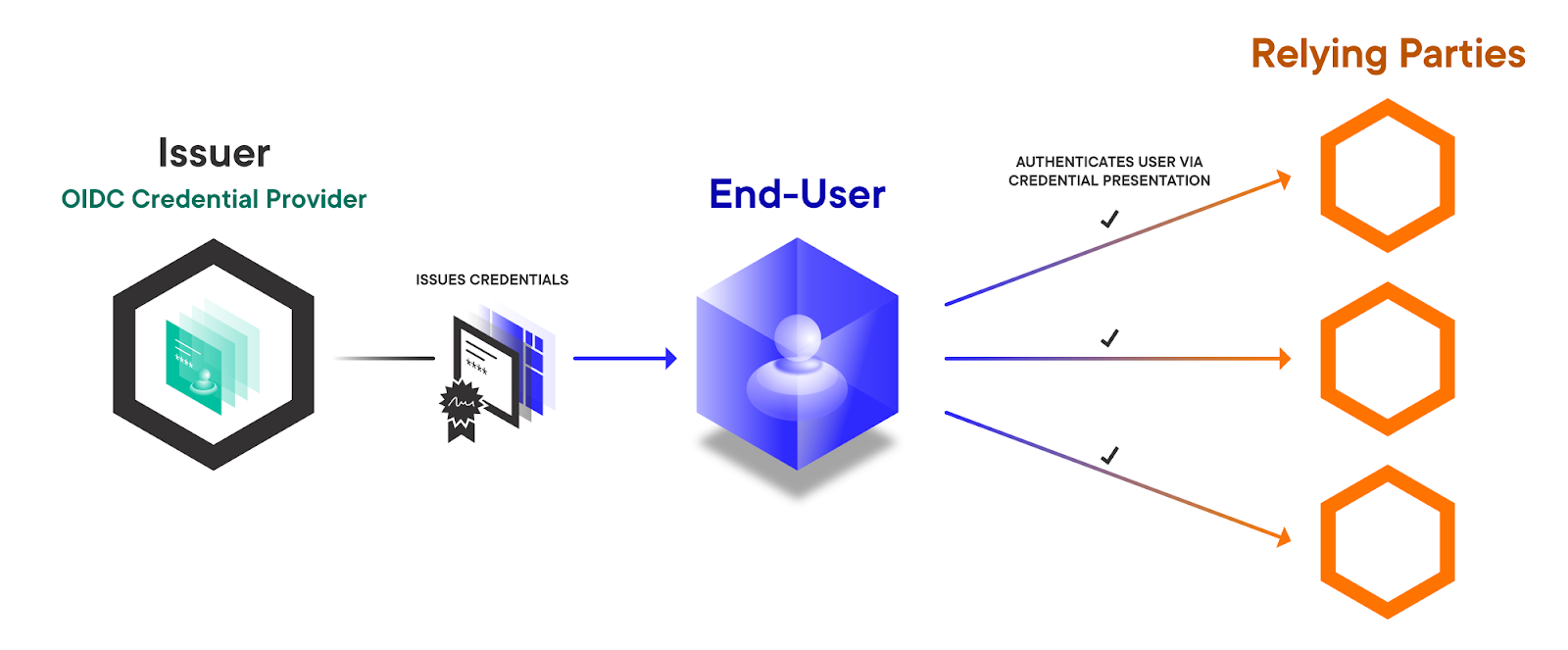 OIDC Credential Provider allows the user to manage their own credentials