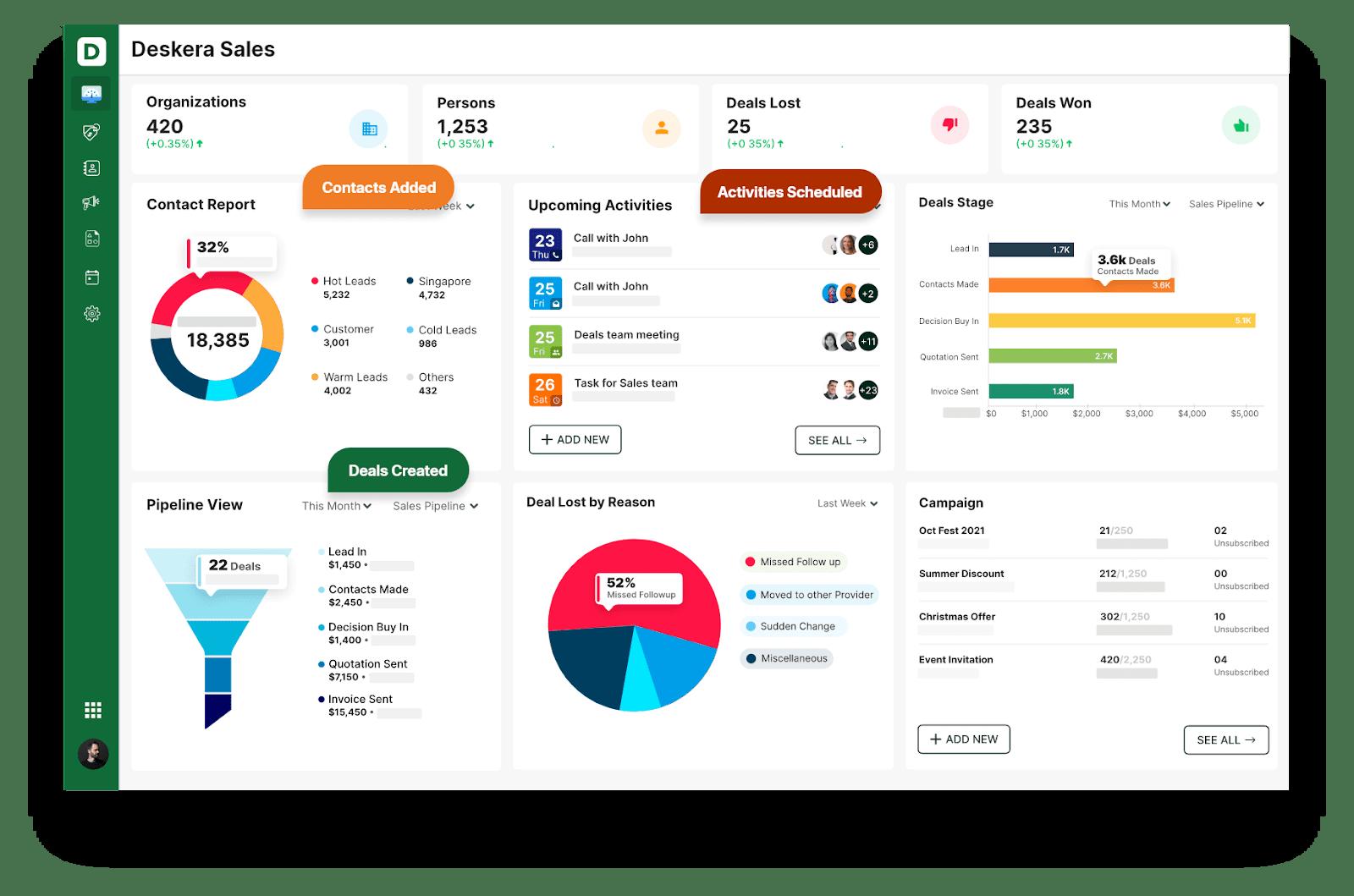 Deskera CRM - Sales Dashboard