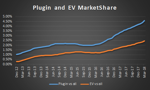 Electric Vehicle Market Share - EVs vs Plugin Hybrids.