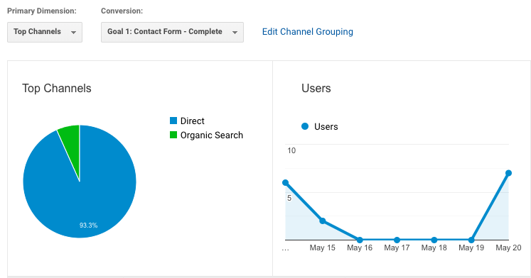 Google Analytics pie chart and line chart.