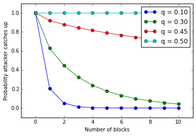 Graph demonstrating the relationship between chains and their lengths