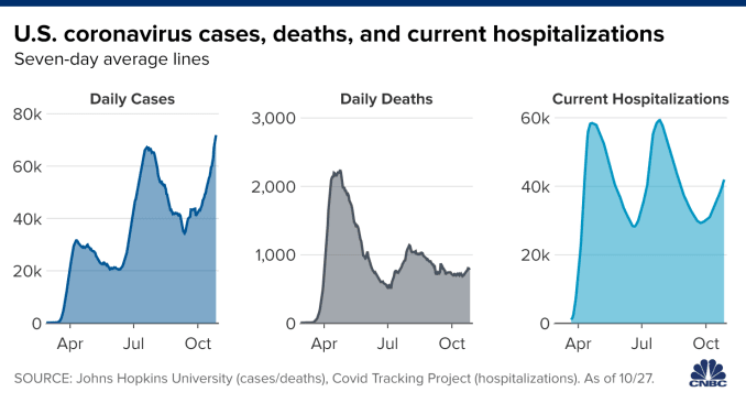 Chart showing U.S. coronavirus cases, deaths, and current hospitalizations with data as of October 27, 2020.