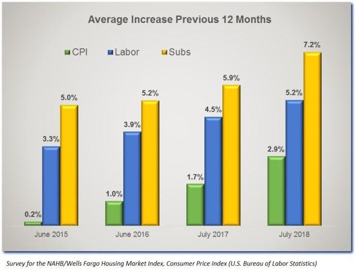 https://i1.wp.com/eyeonhousing.org/wp-content/uploads/2018/09/Labor-Price-Hist-18.jpg?resize=700%2C534
