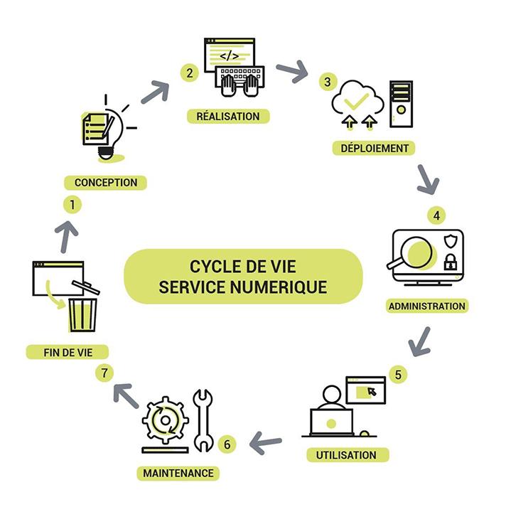 Cycle de vie service numérique