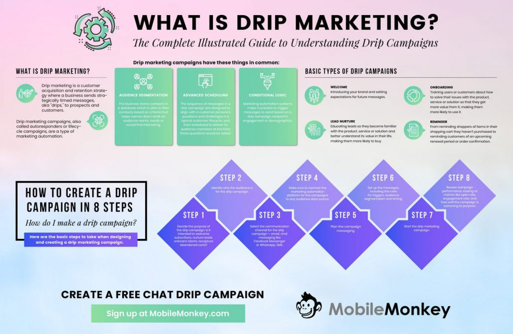 Facebook Messenger for Business - Drip Campaigns